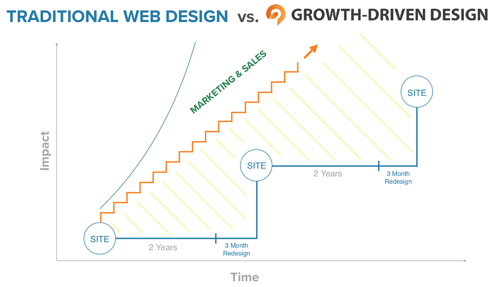 Growth Driven Design - Emedia Creative